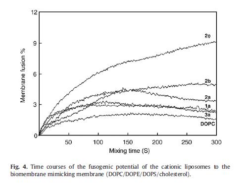 二油酰基磷脂酰丝氨酸 DOPS CAS 6811-55-8
