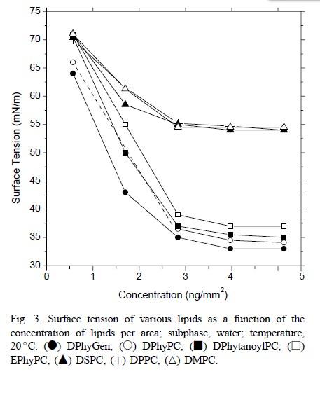 二肉豆蔻酰基卵磷脂 DMPC|CAS 18194-24-6