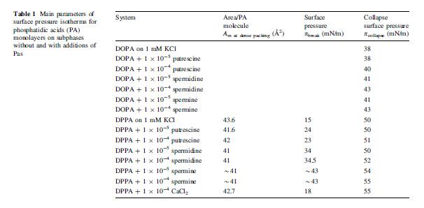 二棕榈酰磷脂酸DPPA|CAS 71065-87-7
